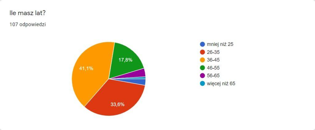 zieloni-projektanci-ankieta-wiek